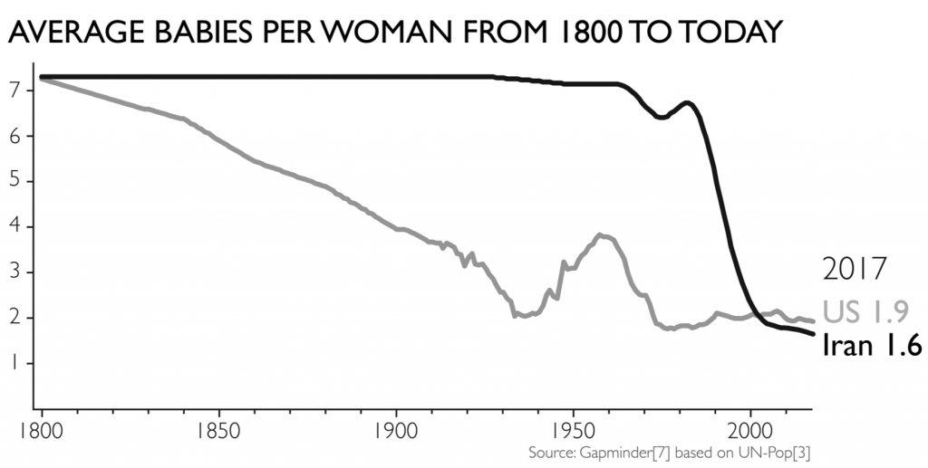 Hans Rosling: Egy nőre jutó babák száma Iránban 1800-tól napjainkig