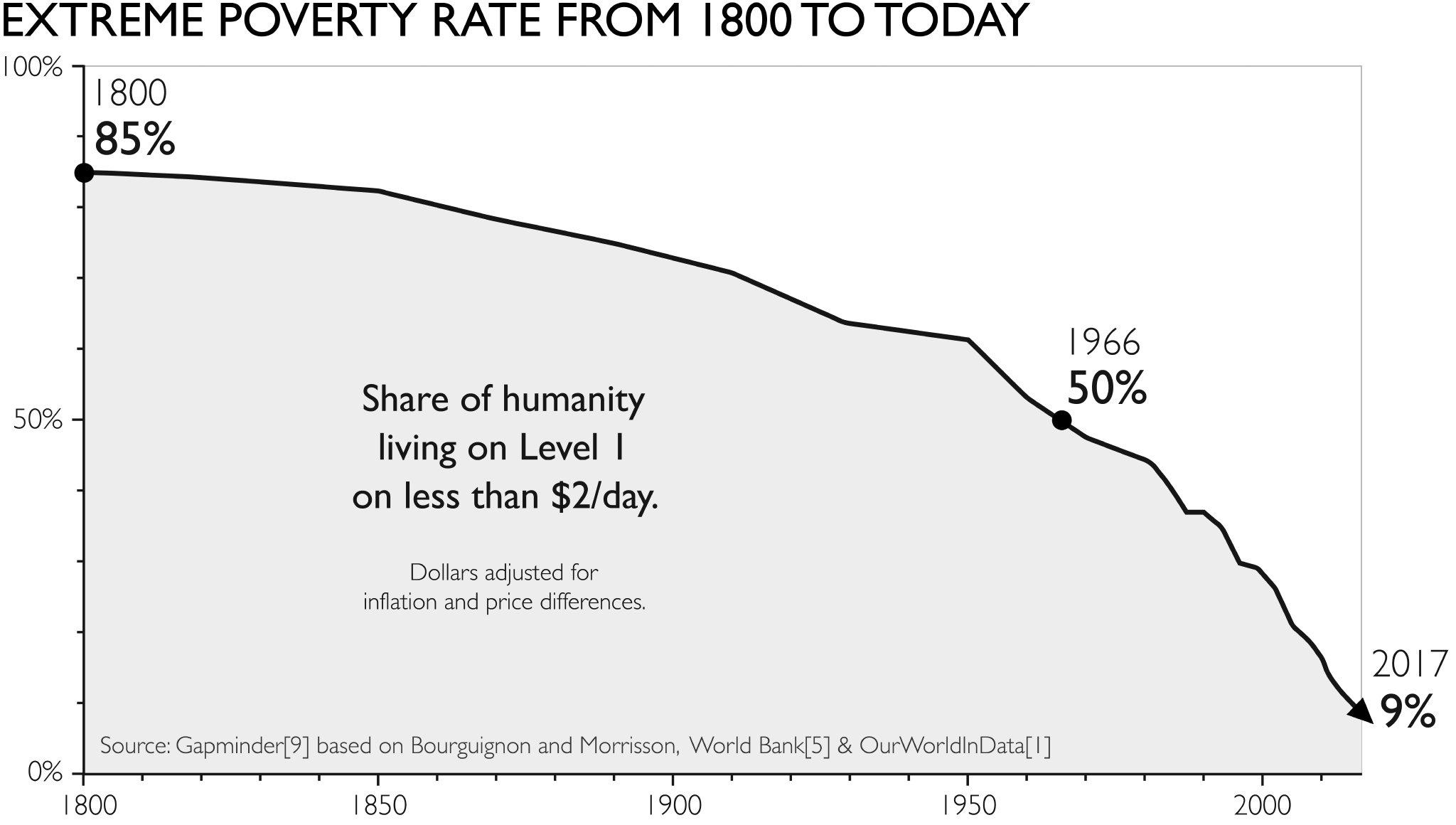 Hans Rosling: Extrém szegénységben élők aránya 1800-tól napjainkig