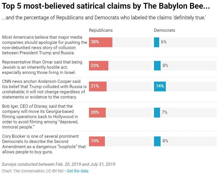 Szatirikus cikkek a Babylon Bee oldalon
