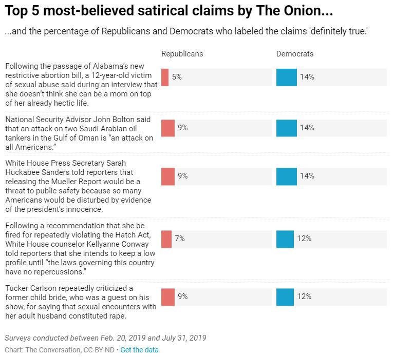 Szatirikus cikkek az Onionon