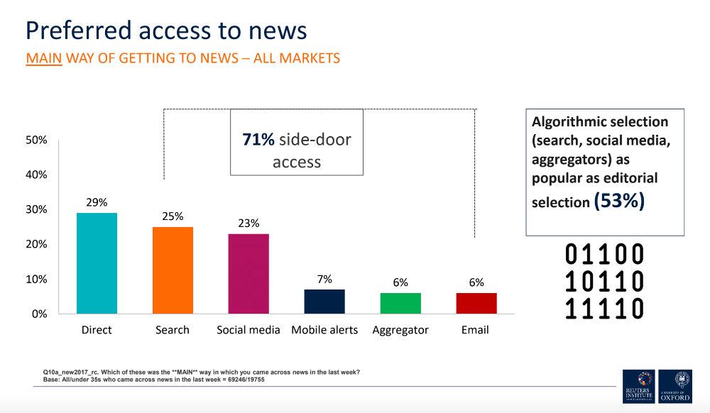 hírfogyasztási szokások - szűrőbuborék-hatás