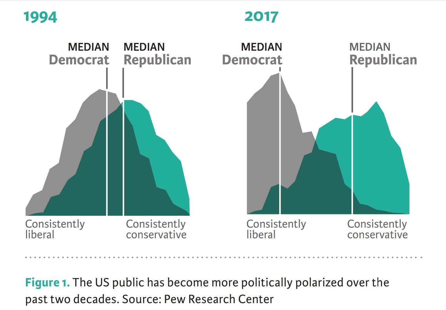 Társadalmi megosztottság az Egyesült Államokban