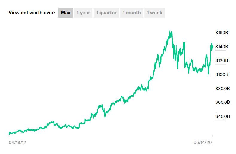 Jeff Bezos vagyona