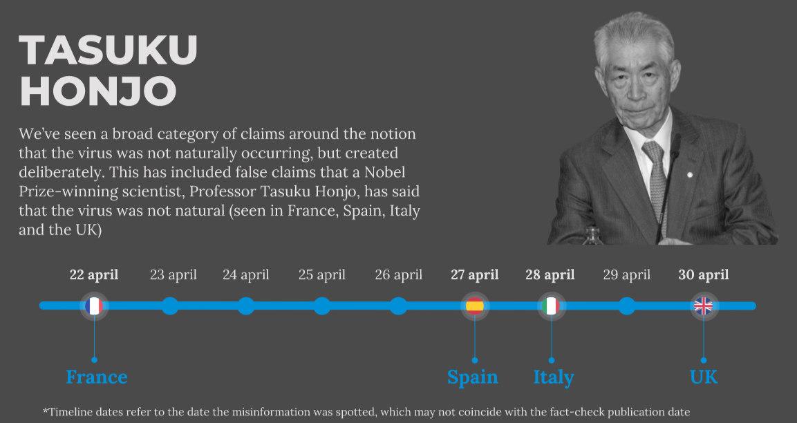 A Hondzso Taszukunak nyilvánított, koronavírussal kapcsolatos leleplező mondatok terjedése Európában.