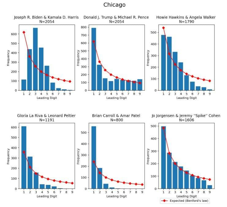 A Benford-törvény egy chicagói szavazókörben