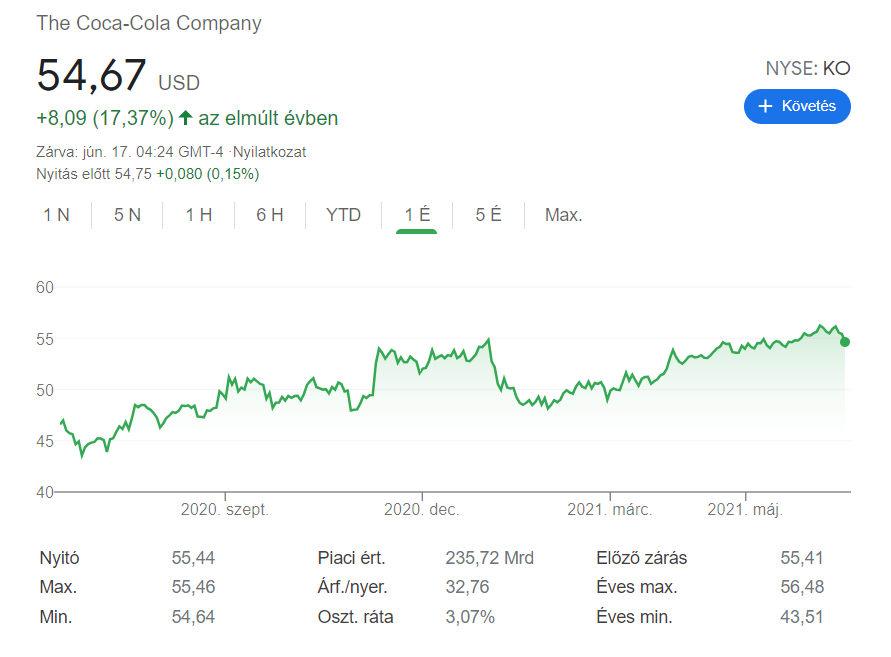 A Coca-Cola egyéves árfolyama