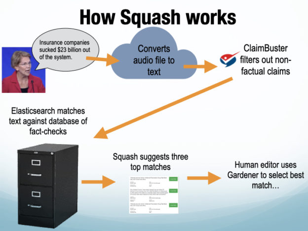 A Squash tényellenőrző platform működése