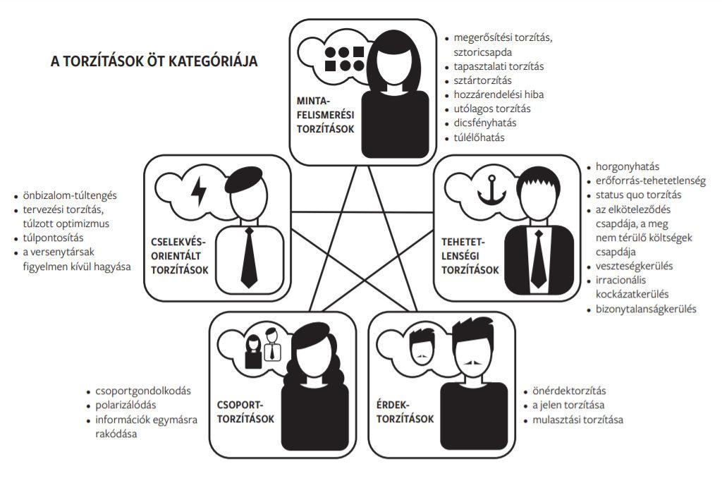 Kognitív torzítások az üzleti életben. Forrás: Döntéshozatali csapdák.