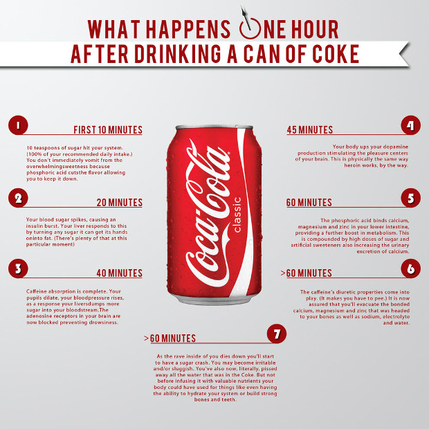 Mi történik egy órával a Coca-Cola elfogyasztása után?